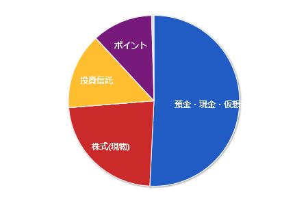 資産の見える化(2019年6月)