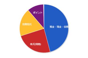 【資産管理】2019年09月の資産状況