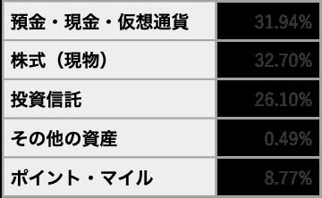 20191110資産内訳