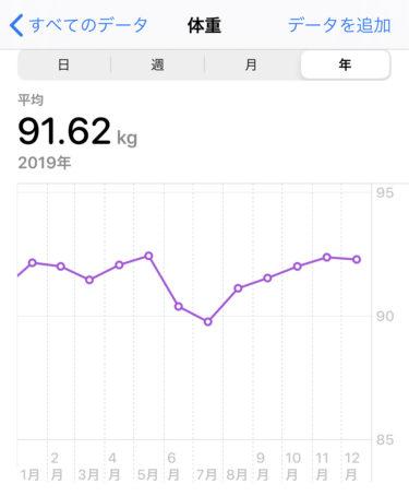 正月を目前に体重が減らない現在の状況について
