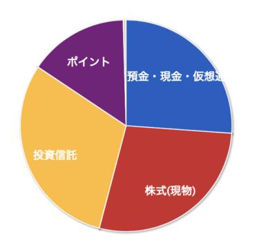 【資産管理】2020年06月の資産状況とありがたいボーナス前の特別定額給付金