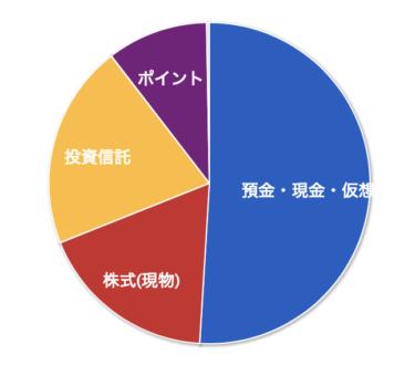 【資産管理】2020年07月の資産状況と夏季賞与支給
