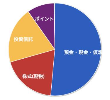 【資産管理】2020年08月の資産状況と夏季給与とGo Toキャンペーン