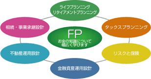 CFPのiPadを活用した勉強方法