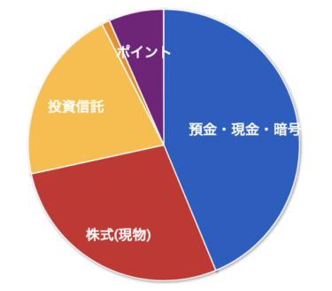 【資産管理】2021年07月の資産状況と夏季賞与