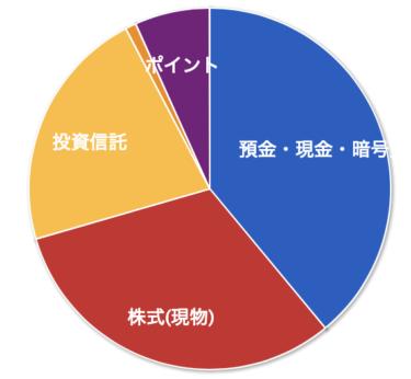 【資産管理】2021年08月の資産状況